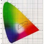 Theories About Color Part1: CIE Color Systems