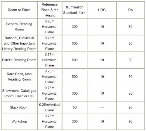 Illumination Standard Part1: Residential, Library,Office ...